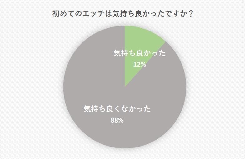 初 体験 平均 年齢 日本
